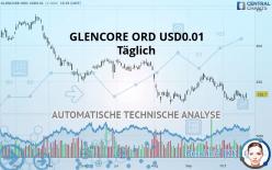 GLENCORE ORD USD0.01 - Päivittäin