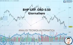 BHP GRP. ORD 0.50 - Päivittäin