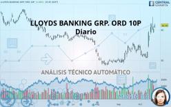 LLOYDS BANKING GRP. ORD 10P - Päivittäin