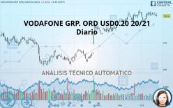 VODAFONE GRP. ORD USD0.20 20/21 - Päivittäin