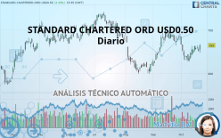 STANDARD CHARTERED ORD USD0.50 - Päivittäin