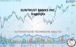 SUNTRUST BANKS INC. - Dagelijks