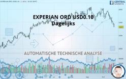 EXPERIAN ORD USD0.10 - Dagelijks