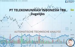 PT TELEKOMUNIKASI INDONESIA TBK - Dagelijks