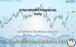 SYNCHRONY FINANCIAL - Daily