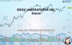 IDEXX LABORATORIES INC. - Diario