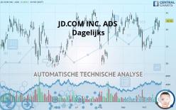 JD.COM INC. ADS - Dagelijks