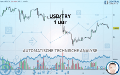 USD/TRY - 1 uur