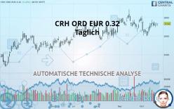 CRH ORD EUR 0.32 - Päivittäin