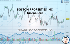 BOSTON PROPERTIES INC. - Giornaliero