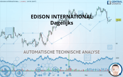 EDISON INTERNATIONAL - Dagelijks
