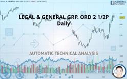 LEGAL & GENERAL GRP. ORD 2 1/2P - Päivittäin