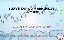 SMURFIT KAPPA GRP. ORD EUR0.001 - Päivittäin