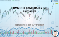 COMMERCE BANCSHARES INC. - Daily