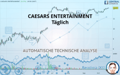 CAESARS ENTERTAINMENT - Daily
