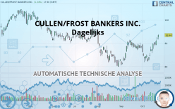 CULLEN/FROST BANKERS INC. - Daily