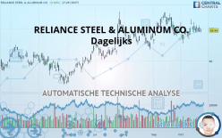 RELIANCE STEEL & ALUMINUM CO. - Daily