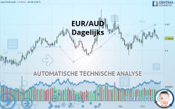 EUR/AUD - Dagelijks