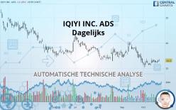 IQIYI INC. ADS - Dagelijks