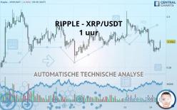 RIPPLE - XRP/USDT - 1 uur