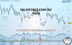 SALESFORCE.COM INC - Daily