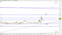 GBP/USD - 5 минут