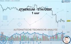 ETHEREUM - ETH/USDT - 1 uur