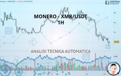 MONERO - XMR/USDT - 1H
