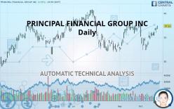 PRINCIPAL FINANCIAL GROUP INC - Daily