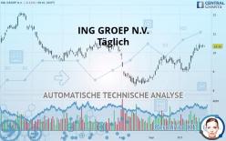 ING GROEP N.V. - Täglich