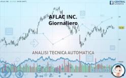 AFLAC INC. - Giornaliero