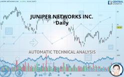 JUNIPER NETWORKS INC. - Daily