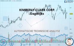 KIMBERLY-CLARK CORP. - Dagelijks