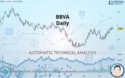 BBVA - Daily