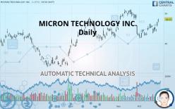 MICRON TECHNOLOGY INC. - Daily