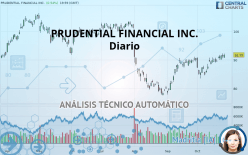 PRUDENTIAL FINANCIAL INC. - Diario