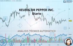 KEURIG DR PEPPER INC. - Diario