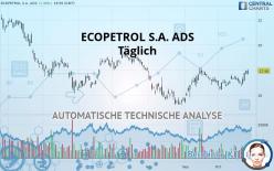 ECOPETROL S.A. ADS - Täglich