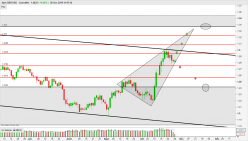 GBP/USD - Daily