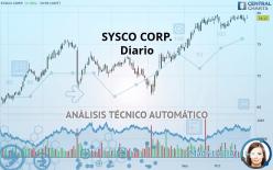 SYSCO CORP. - Diario