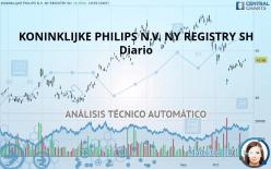 KONINKLIJKE PHILIPS N.V. NY REGISTRY SH - Diario