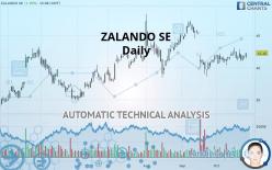 ZALANDO SE - Daily