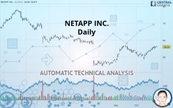 NETAPP INC. - Daily