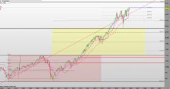 S&P 500 - Monthly