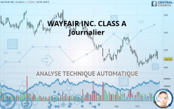WAYFAIR INC. CLASS A - Journalier