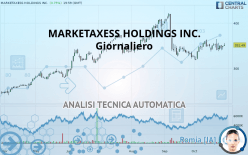 MARKETAXESS HOLDINGS INC. - Giornaliero