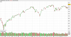 NASDAQ100 INDEX - Daily
