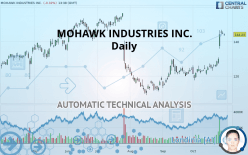 MOHAWK INDUSTRIES INC. - Daily