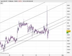 USD/JPY - 15 минут