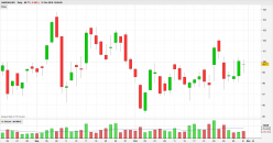 NASDAQ INC. - Dagelijks